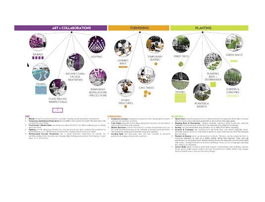 Lower Polk Alleyways District Vision Plan